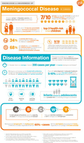 Knowledge and Awareness of Meningococcal Disease in Canada (CNW Group/GSK)