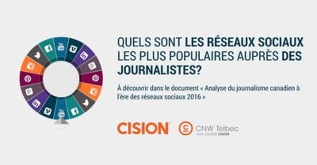 Quels sont les réseaux sociaux les plus populaires auprès des journalistes? À découvrir dans le document « Analyse du journalisme canadien à l'ère des réseaux sociaux 2016 » (Groupe CNW/Groupe CNW Ltée)