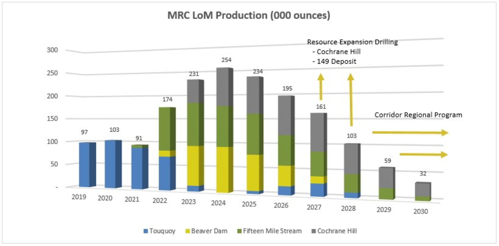Figure 1 – MRC Consolidated Operations Forecast Life of Mine Production Schedule