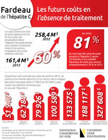 Fardeau de l'hépatite C : Les futurs coûts en l'absence de traitement (Groupe CNW/Fondation canadienne du foie)