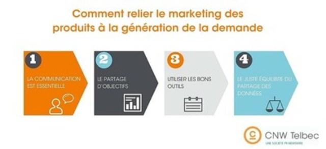 Comment relier le marketing des produits à la génération de la demande (Groupe CNW/Groupe CNW Ltée)