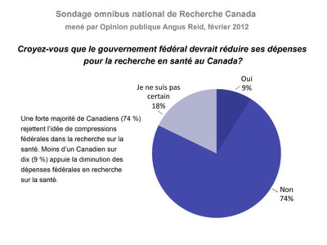 Les Canadiens ne veulent pas que le gouvernement fédéral inclue des réductions des investissements en recherche médicale et sur la santé dans son budget 2012 (Groupe CNW/Recherche Canada: une alliance pour les décourvertes en santé)