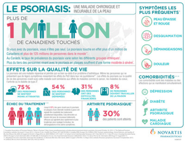Le psoriasis: une maladie chronique et incurable de la peau (Groupe CNW/Novartis Pharma Canada inc.)
