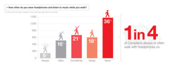How often do you wear headphones and listen to music while you walk? (CNW Group/State Farm)