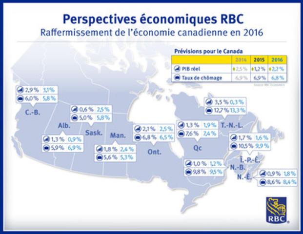 Perspectives économiques RBC Raffermissement de l'économie canadienne en 2016 (Groupe CNW/RBC (French))