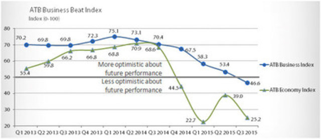 The ATB Business and Economy Indexes (CNW Group/ATB Financial)