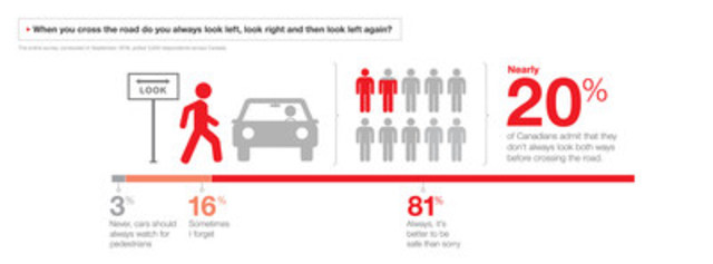 When you cross the road do you always look left, look right and then look left again? (CNW Group/State Farm)