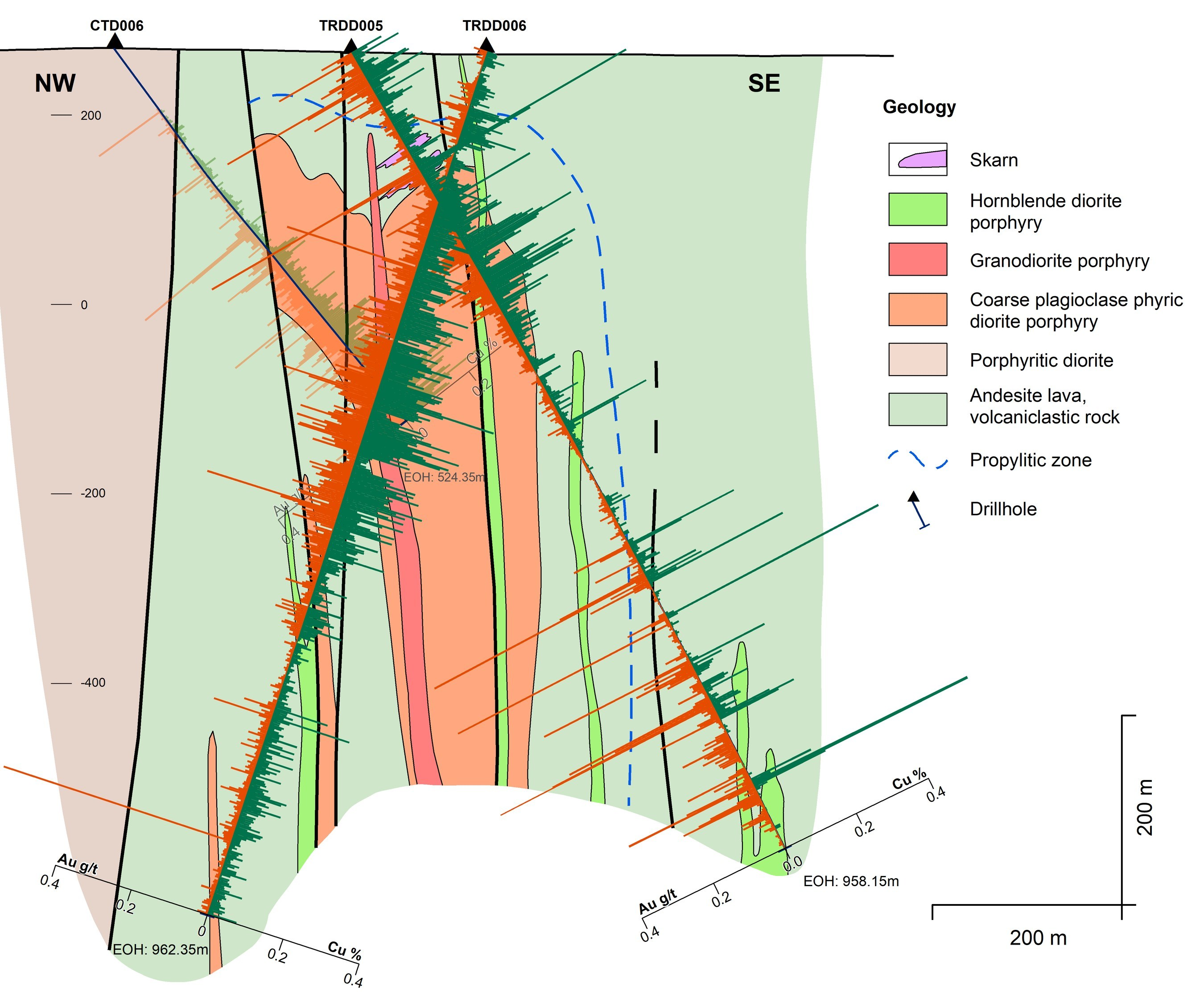 Figure 5: TRDD006 at the Mordialloc target provided extensive anomalous copper, gold and molybdenum intervals (CNW Group/Kincora Copper Limited)