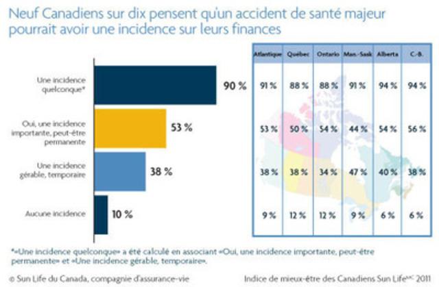 Neuf Canadiens sur dix prévoient subir un impact financier s'ils devaient être atteints d'une maladie grave ou chronique. (Groupe CNW/Financière Sun Life inc.)