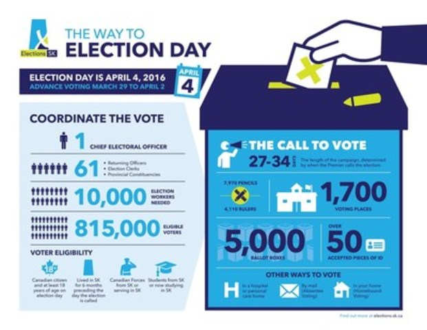 """""""The Way to Election Day"""" infographic for Saskatchewan's 28th General Election (CNW Group/Elections Saskatchewan)"""