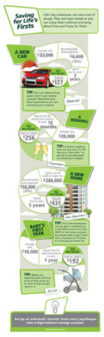 Saving for Life's Firsts Infographic (CNW Group/TD Canada Trust)
