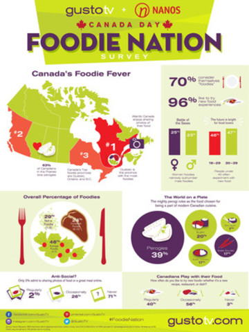 INFOGRAPHIC: Canada Day Gusto TV - Nanos 'Foodie Nation' Survey shows Canucks have foodie fever gustotv.com (CNW Group/Gusto TV)