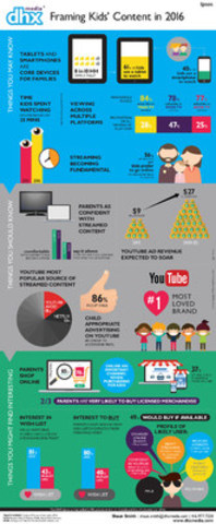 DHX Media and Ipsos surveyed 2,700 parents in the US, Canada and the UK to learn more about how children age 0-12 consume entertainment content and brands. (CNW Group/DHX Media Ltd.)
