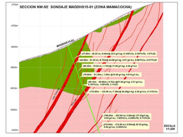 SECCION NW-SE SONDAJE MADDHS15-01 (ZONA MAMACOCHA) (CNW Group/Vena Resources Inc.)