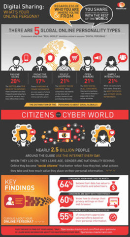 Digital Sharing: What's Your Online Persona? (CNW Group/MasterCard Canada)