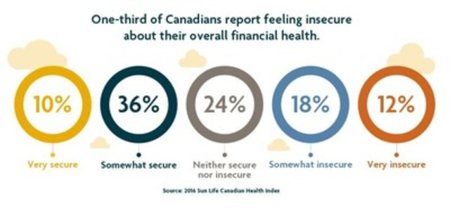 One-third of Canadians report feeling insecure about their overall financial health. (CNW Group/Sun Life Financial Canada)