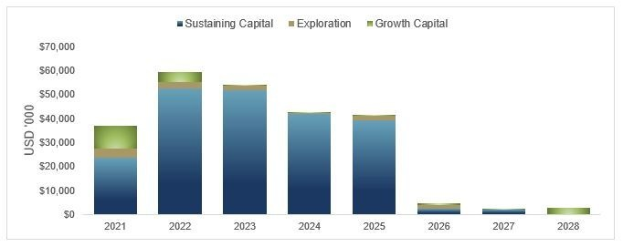 Figure 2 – Capital Expenditure Profile (CNW Group/OceanaGold Corporation)