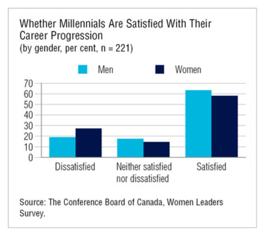 Whether Millennials Are Satisfied With Their Career Progression. (CNW Group/Conference Board of Canada)