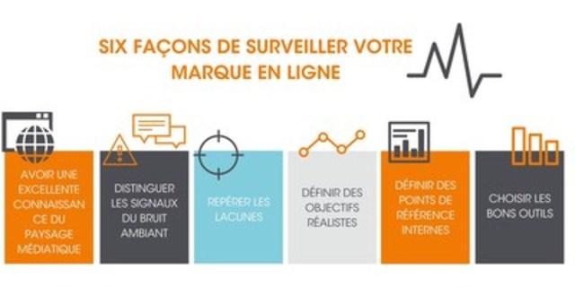 Six façons de surveiller votre marque en ligne. (Groupe CNW/Groupe CNW Ltée)