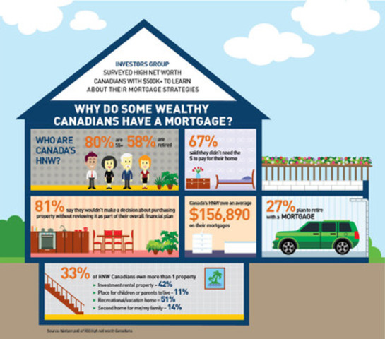 High net worth Canadians and mortgages (CNW Group/Investors Group Inc.)