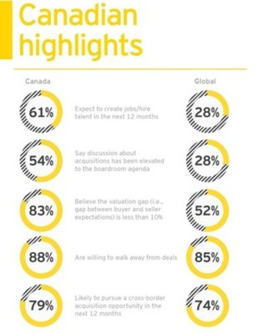 Key highlights between Canadian and global respondents (CNW Group/EY (Ernst & Young))