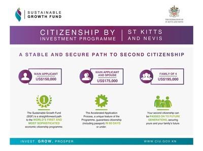 طبقًا لمؤسسة سي إس جلوبال بارتنرز المتخصصة في لندن، سانت كيتس ونيفيس توفر المسار الأسرع للحصول على الجنسية في العالم
