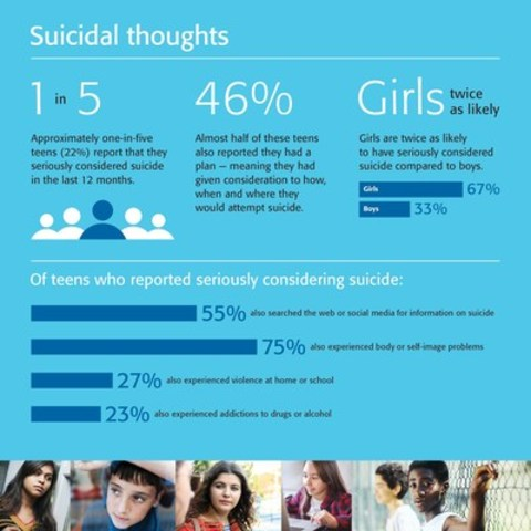 One in five teens in Canada seriously considers suicide (CNW Group/Kids Help Phone)