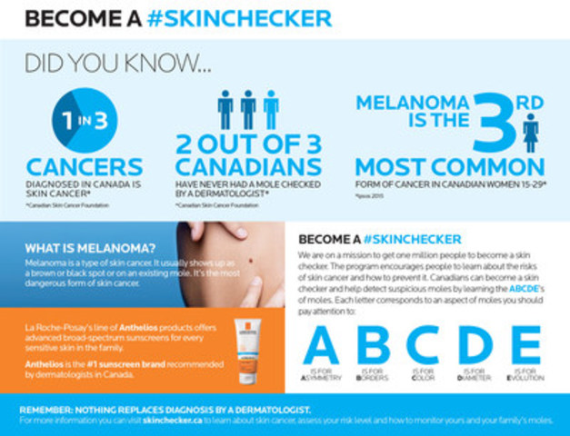 The La Roche-Posay Become a Skin Checker campaign encourages early skin cancer detection by learning the ABCDEs of moles. (CNW Group/La Roche-Posay)