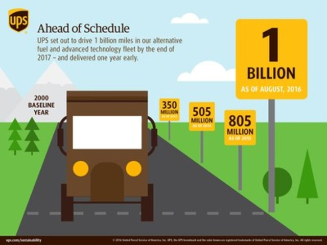 UPS set out to drive 1 billion miles in alternative fuel and advanced technology fleet by the end of 2017 – and delivered one year early. (CNW Group/UPS Canada Ltd.)