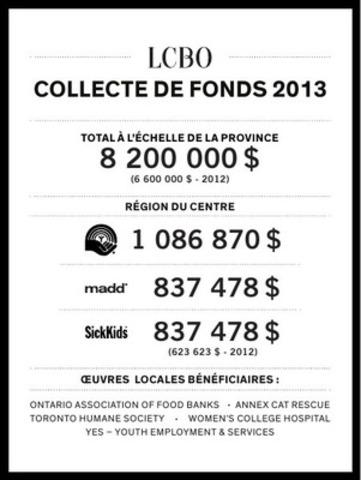 LCBO COLLECTE DE FONDS 2013 RÉGION DU CENTRE (Groupe CNW/Régie des alcools de l'Ontario)