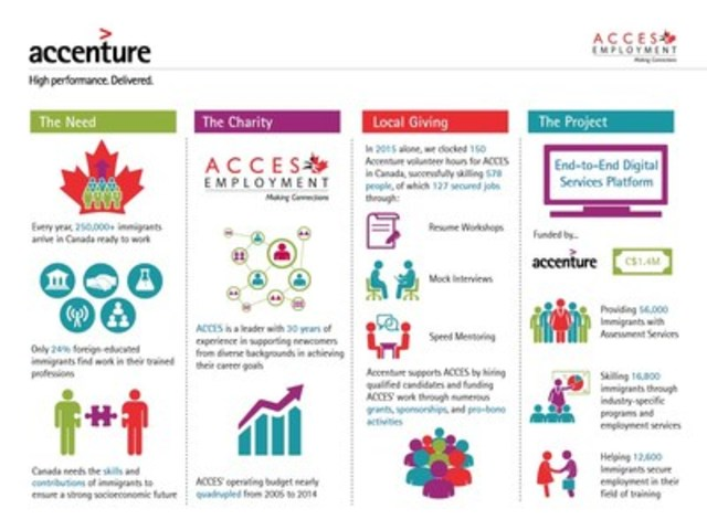Accenture's C$1.4 million grant to ACCES Employment will help the nonprofit develop a new digital platform to deliver skills training and professional services to more than 56,000 new Canadians seeking employment over the next two years. (CNW Group/Accenture)
