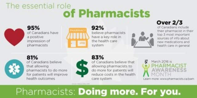 The essential role of pharmacists. (CNW Group/Canadian Pharmacists Association)