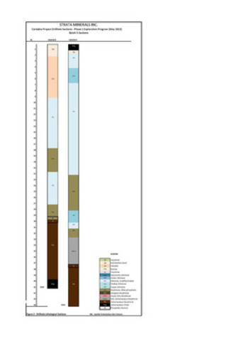 Carbadia Project Drillhole Sections - Phase 1 Exploration Program (May 2013) - Figure 2 - Lithological Interpretation - Page 3 (CNW Group/Strata Minerals Inc.)