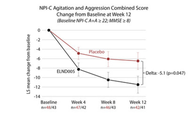 NPI-C agitation and aggression combined score change from baseline for Alzheimer's disease patients (baseline MMSE score >/= 8) with severe agitation and aggression (baseline NPI-C agitation and aggression combined score >/= 22) (CNW Group/Transition Therapeutics Inc.)