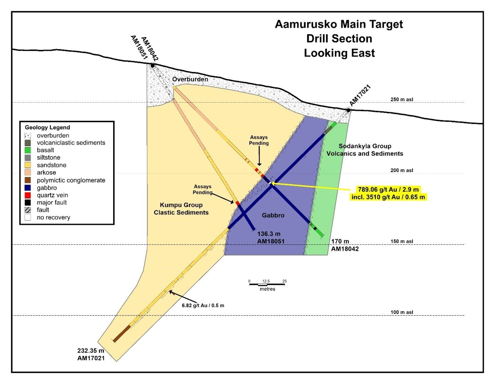 Aamurusko Main Target Drill Section