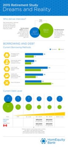 Here, HomEquity Bank presents information on Borrowing and Debt, obtained through its ?2015 Retirement Study: Dreams & Reality?. It shows the types of debt as well as levels of debt. (CNW Group/HomEquity Bank)