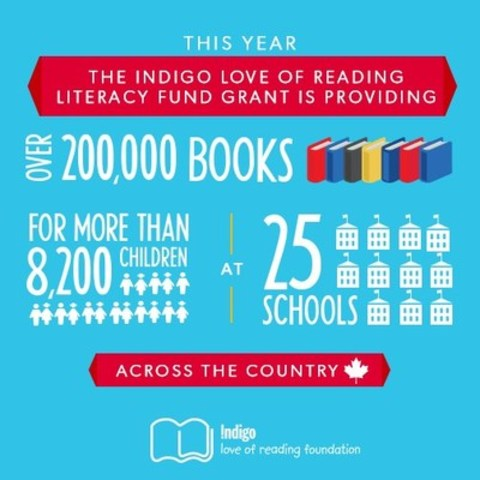 Indigo Love of Reading Foundation Announces $1.5 Million in New Grants to 25 High-Needs Schools across Canada (CNW Group/Indigo Love of Reading Foundation)