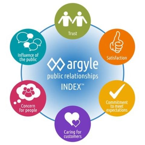 Argyle Public Relationships Index™ (CNW Group/Argyle Public Relationships)