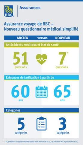 Voir l'infographie : Changements novateurs au Questionnaire médical simplifié de l'assurance voyage RBC (Groupe CNW/RBC Assurances)