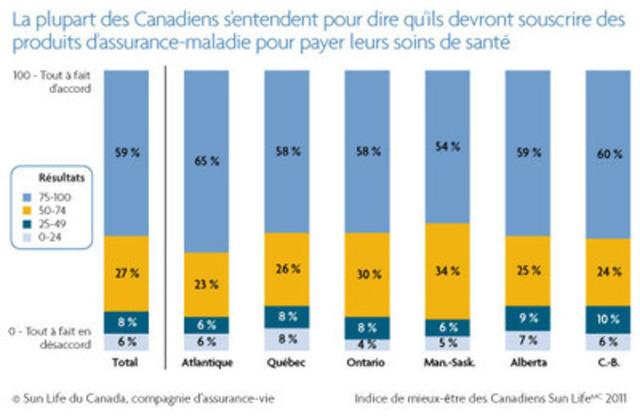 En outre, 86 % des Canadiens s'entendent pour dire qu'ils devront souscrire de l'assurance maladie pour contribuer au paiement de leurs soins de santé, étant donné que le système public ne sera pas en mesure de maintenir les niveaux de financement actuels en raison du vieillissement de la population et de l'augmentation des coûts. (Groupe CNW/Financière Sun Life inc.)