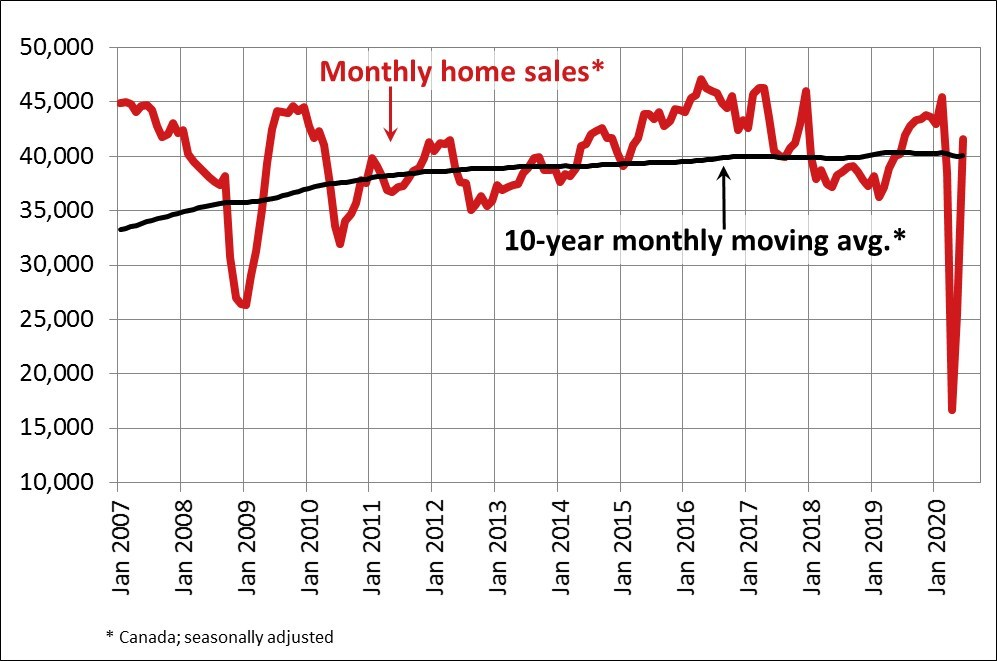 Monthly home sales