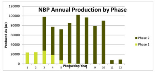 Figure 1. Projected PEA production profile for the two phase North Bullfrog project (CNW Group/Corvus Gold Inc.)