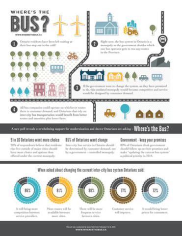 Where's the Bus? Infographic (CNW Group/Where's the Bus?)