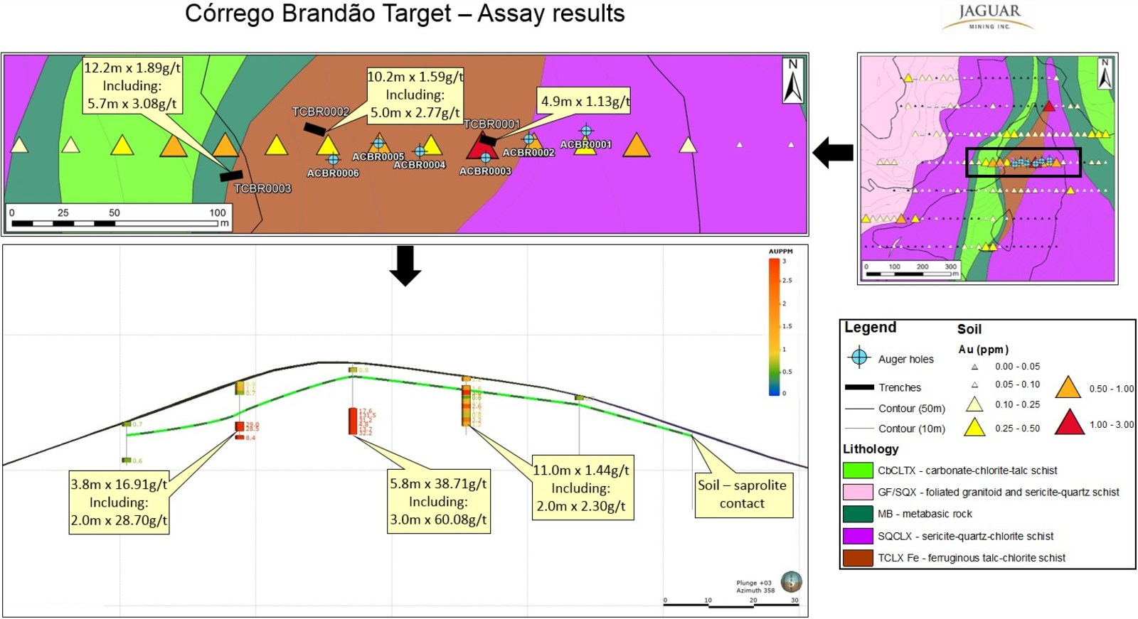 Figure 4. Córrego Brandão Target - Exploration Results.