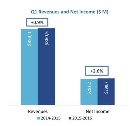 Q1 Revenues and Net Income ( $ M) (CNW Group/Loto-Québec)
