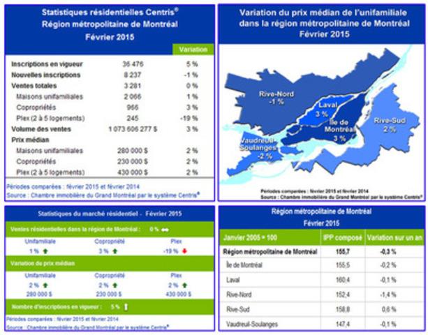 Statistiques - Février 2015 (Groupe CNW/Chambre immobilière du Grand Montréal)