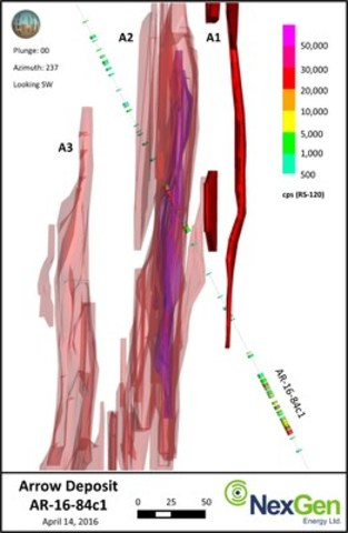 Figure 2: Cross Section of AR-16-84c1 and Arrow Deposit Grade Shell Facing Southwest (CNW Group/NexGen Energy Ltd.)