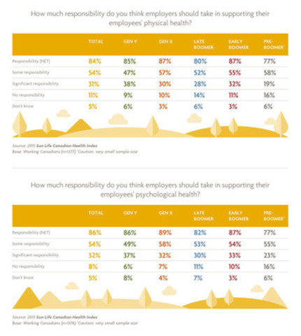 How much responsibility do you think employers should take in supporting their employees' health by age breakdown? (CNW Group/Sun Life Financial Inc.)