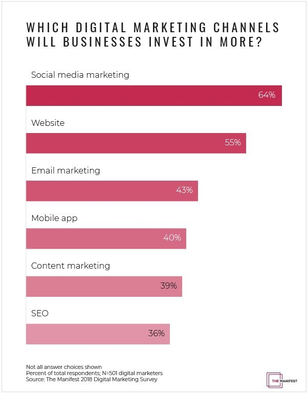 Businesses will spend more on social media (64%) and websites (55%) as part of their digital marketing strategies in 2018-2019, according to a survey by The Manifest.