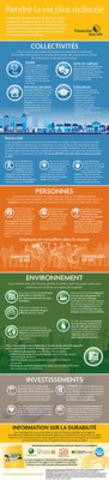 Rendre la vie plus radieuse: La Financière Sun Life a publié sa Déclaration sur le soutien apporté à la collectivité et son rapport sur la durabilité 2012. (Groupe CNW/Financière Sun Life inc.)